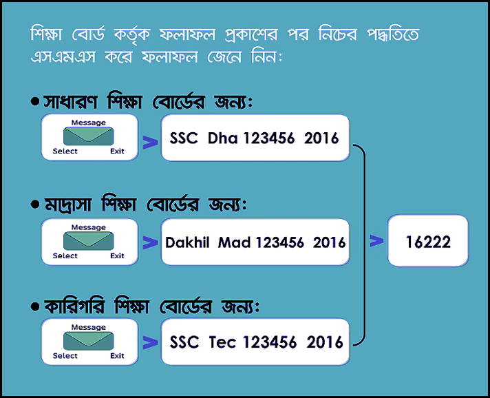 ssc-result-sms-2019